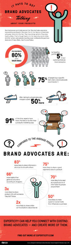 Experticity infographic reflecting ATTIK's branding guidelines.